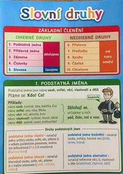 Obálka titulu Pomůcka pro školáky - Slovní druhy