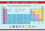 Pomůcka pro školáky: Periodická soustava prvků